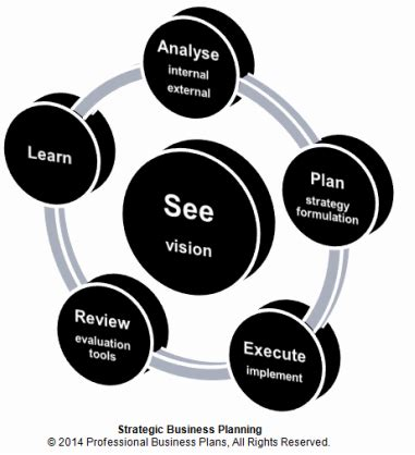 Business Plan Types and Purposes - thebalancesmbcom